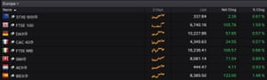 European markets today
