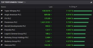 The top risers on the FTSE 100 at pixel time