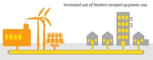 德克萨斯州停电 - 图表显示加热器的增加升高了电力使用。