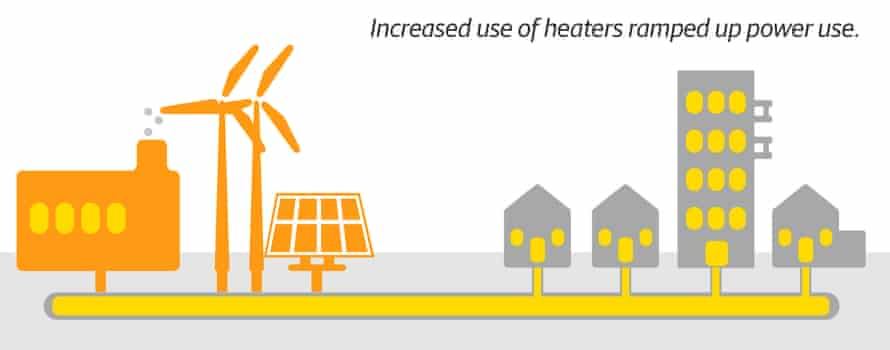Diagram showing that increased use of heaters ramped up power use.