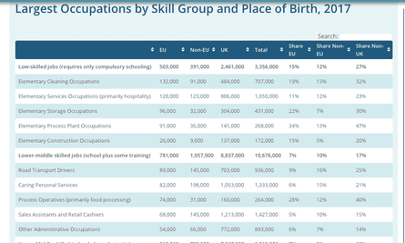 Where low-skilled workers are employed
