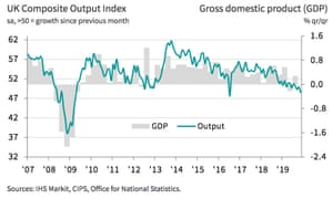 The UK economy has slowed in recent years.