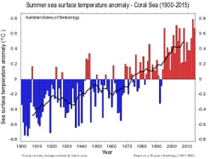 Chart showing the rise of sea surface temperatures in Australia's Coral Sea region from 1900 to 2015