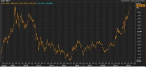 A chart showing spot gold prices over the past decade.