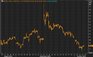 Brent crude oil futures prices have fallen in recent weeks as concerns have risen over the fate of the global economy.