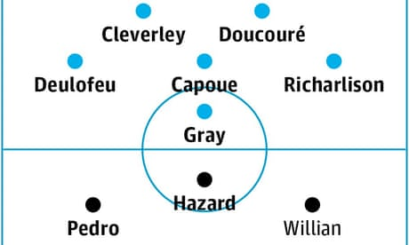 Watford v Chelsea: match preview