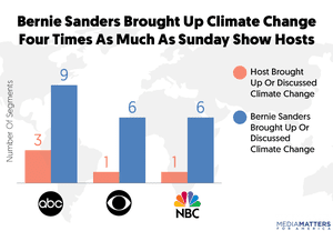 Number of times Sunday news show hosts and Bernie Sanders brought up the topic of climate change in 2016.