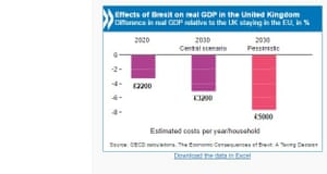 OECD chart showing the impact of Brexit