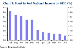 Part of Capital Economics' analysis of the Trans-Pacific Partnership trade deal and its worth to Australia