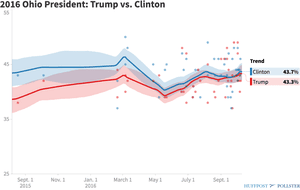 HuffPost pollster's average of polling of a two-way race in Ohio.