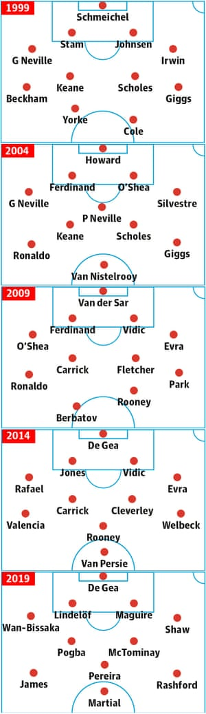 Manchester United team line-ups from 1999, 2004, 2009, 2014 and 2019.