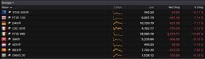 European stock markets, 12.30pm 9th March 2020