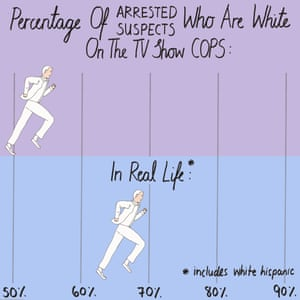 Percentage of arrested suspects who are white on Cops compared with real life.