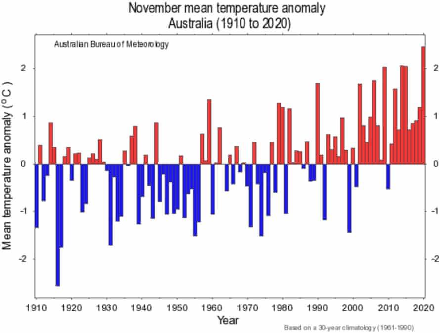 Australian November mean temperature anomaly (1910-2020).