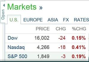 Wall Street at 2pm EST