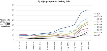 A slide from Patrick Vallance and Chris Whitty's Covid-19 briefing showing cases by age group.