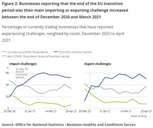 UK trade survey: the proportion of firms reporting trade problems due to Brexit increased in 2021