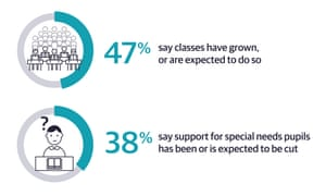 47% say classes have grown or are expected to do so 38% say support for SEN pupils has been cut or is expected to be cut