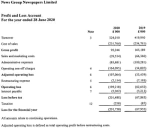 News Group Newspapers annual accounts to June 2020