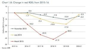 OBR forecasts