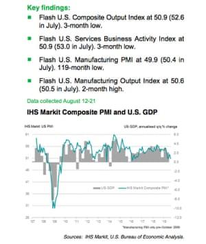 US manufacturing PMIs