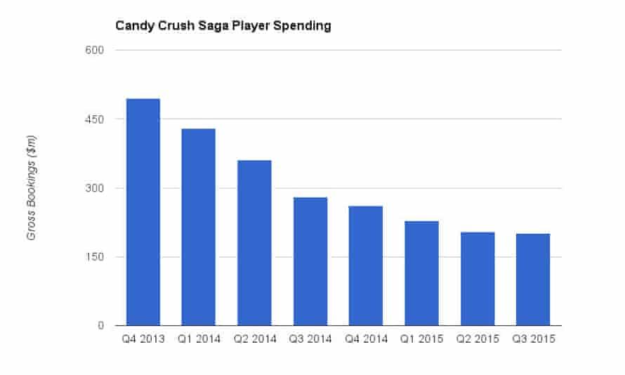 Candy Crush Saga player spending since the final quarter of 2013. Source: King financials