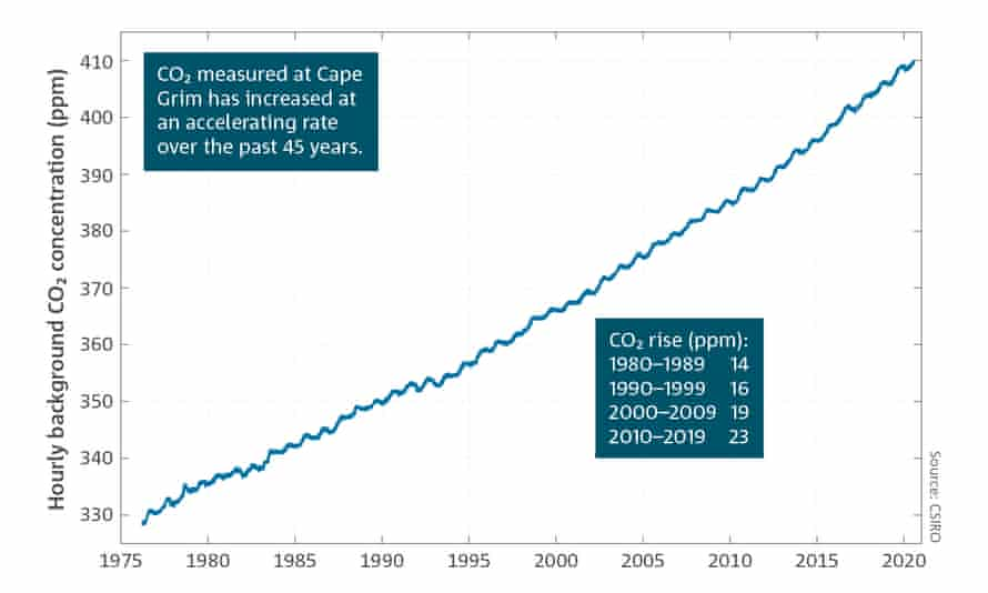 Chart showing Co2 levels at cape Grim monitoring station in Australia