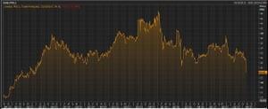 Pendragon's share price