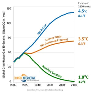 Global greenhouse gas emissions and 2100 temperatures under no action, current pledges (INDCs), and successful ratcheting scenarios.