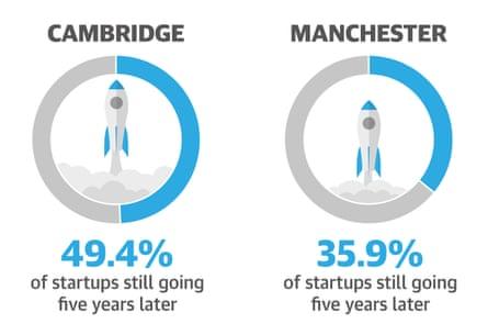long term success infographic
