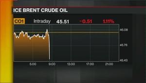US Brent crude