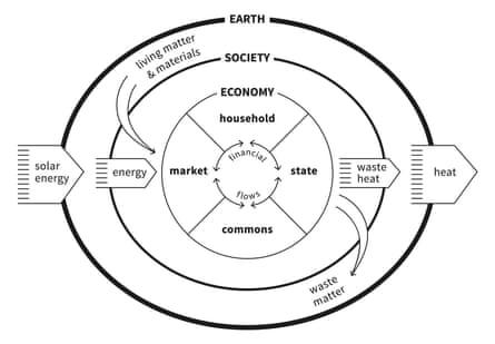 embedded economy