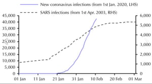 Capital Economics graph comparing Sars infections in China to Coronavirus.
