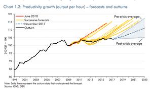 UK productivity forecasts