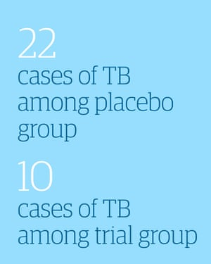 22 cases of TB among placebo group; 10 cases in trial group