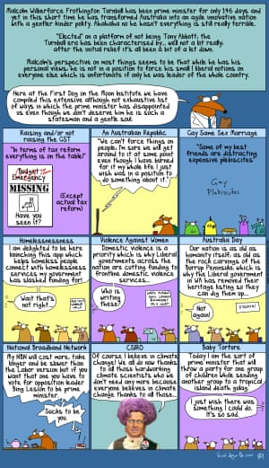 First Dog on the Moon's list of ways that Malcolm Turnbull has disappointed us.