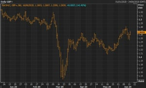 The pound is down against the US dollar over the course of 2020, but regained some ground on Tuesday morning.