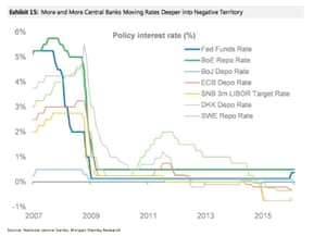 Negative interest rates: what you need to know | Business