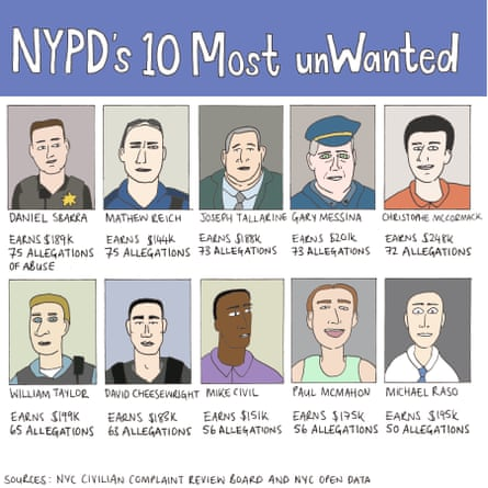 Almost 4,000 officers are included in the database, representing 11% of the 36,000 officers in the NYPD.