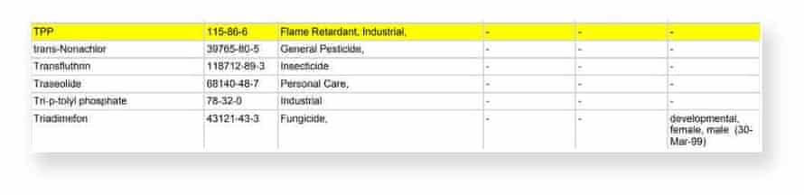 An excerpt from Emily Holden's results from her wristband test which showed - highlighted in yellow - what had been found, including Triphenyl phospate (TPP), a toxic flame retardant used in polyurethane foam for furniture and children's products.