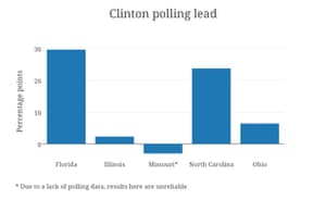 Source: polling data from Real Clear Politics