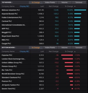 The top risers and fallers on the FTSE 100 today