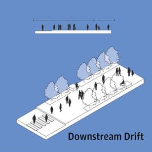 Downstream drift