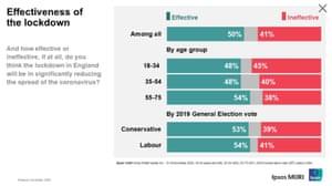 Polling on English lockdown