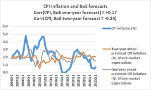 UK inflation expectations