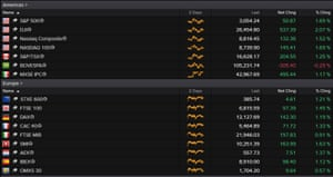 US and European stock markets