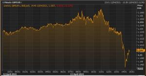 The pound vs the euro
