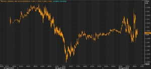 Pound is unchanged against the euro after unstable trading.