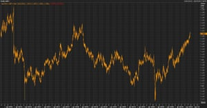 Sterling rose against the US dollar back above $1.40 early on Monday morning.