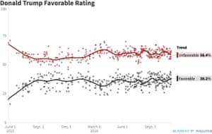Donald Trump's (lack of) favorability